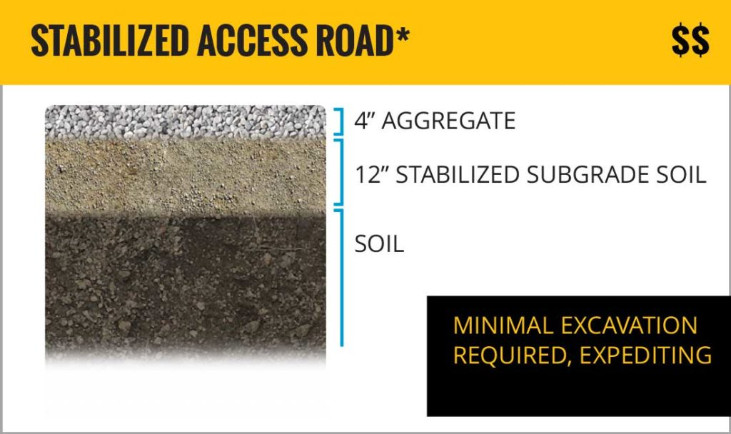 stabilized-gravel-road